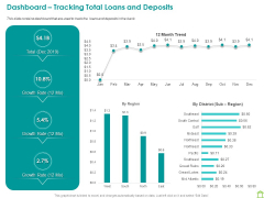 Operations Of Commercial Bank Dashboard Tracking Total Loans And Deposits Ppt Icon Mockup PDF