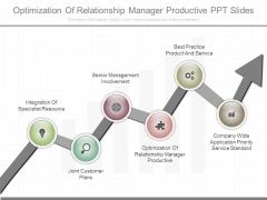 Optimization Of Relationship Manager Productive Ppt Slides