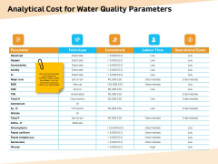 Optimization Of Water Usage Analytical Cost For Water Quality Parameters Ppt Layouts Outline PDF