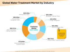 Optimization Of Water Usage Global Water Treatment Market By Industry Ppt Visual Aids Outline PDF