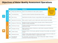 Optimization Of Water Usage Objectives Of Water Quality Assessment Operations Ppt Icon Clipart Images PDF
