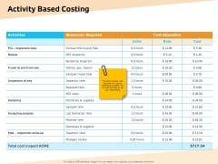 Optimization Of Water Usage Optimization Of Water Usage Activity Based Costing Ppt Styles Tips PDF