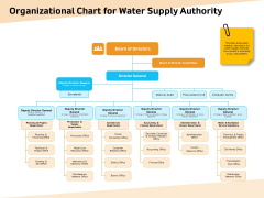 Optimization Of Water Usage Organizational Chart For Water Supply Authority Ppt Summary Visuals PDF