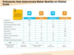 Optimization Of Water Usage Pollutants That Deteriorate Water Quality On Global Scale Ppt Show Styles PDF