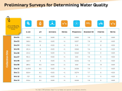 Optimization Of Water Usage Preliminary Surveys For Determining Water Quality Ppt Layouts File Formats PDF