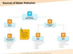 Optimization Of Water Usage Sources Of Water Pollution Ppt Gallery Mockup PDF