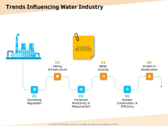 Optimization Of Water Usage Trends Influencing Water Industry Ppt Icon Design Ideas PDF