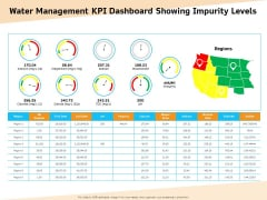 Optimization Of Water Usage Water Management KPI Dashboard Showing Impurity Levels Ppt Professional Graphic Tips PDF
