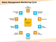 Optimization Of Water Usage Water Management Monitoring Cycle Ppt Summary Backgrounds PDF