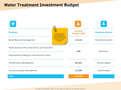 Optimization Of Water Usage Water Treatment Investment Budget Ppt Infographic Template Example Topics PDF