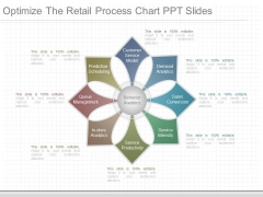 Optimize The Retail Process Chart Ppt Slides