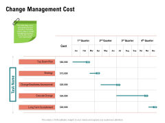 Optimizing Cost During Business Transformation Change Management Cost Ppt PowerPoint Presentation Infographics Templates PDF