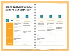 Optimizing Marketing Channel For Profit Increment Sales Roadmap Global Europe Usa Strategy Graphics PDF