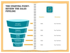 Optimizing Marketing Channel For Profit Increment The Starting Point Review The Sales Pipeline Background PDF