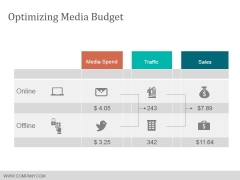 Optimizing Media Budget Ppt PowerPoint Presentation Gallery Show