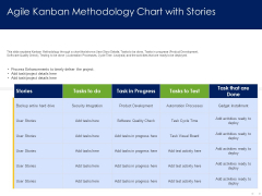 Optimizing Tasks Team Collaboration Agile Operations Agile Kanban Methodology Chart With Stories Template PDF