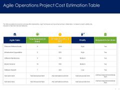 Optimizing Tasks Team Collaboration Agile Operations Agile Operations Project Cost Estimation Table Pictures PDF
