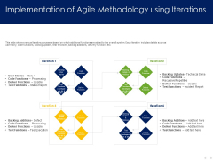 Optimizing Tasks Team Collaboration Agile Operations Implementation Of Agile Methodology Using Iterations Slides PDF