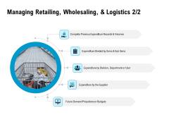 Optimizing The Marketing Operations To Drive Efficiencies Managing Retailing Wholesaling And Logistics Budgets Rules PDF