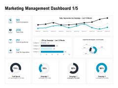Optimizing The Marketing Operations To Drive Efficiencies Marketing Management Dashboard Budget Brochure PDF