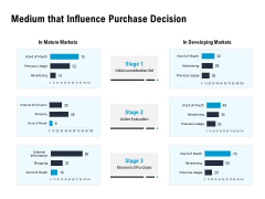 Optimizing The Marketing Operations To Drive Efficiencies Medium That Influence Purchase Decision Background PDF