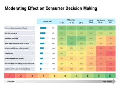 Optimizing The Marketing Operations To Drive Efficiencies Moderating Effect On Consumer Decision Making Guidelines PDF