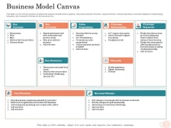 Option Pool Funding Pitch Deck Business Model Canvas Sample PDF
