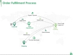 Order Fulfillment Process Ppt PowerPoint Presentation Inspiration Backgrounds