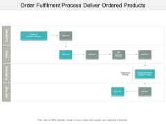 Order Fulfilment Process Deliver Ordered Products Ppt PowerPoint Presentation Show Slide Portrait