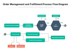 Order Management And Fulfillment Process Flow Diagram Ppt PowerPoint Presentation Summary Design Templates PDF