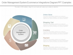 Order Management System Ecommerce Integrations Diagram Ppt Examples
