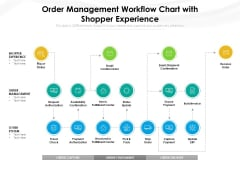 Order Management Workflow Chart With Shopper Experience Ppt PowerPoint Presentation Background Images PDF