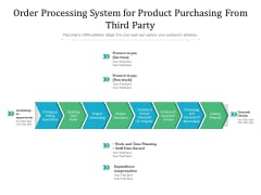 Order Processing System For Product Purchasing From Third Party Ppt PowerPoint Presentation Ideas Example PDF