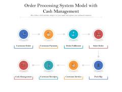 Order Processing System Model With Cash Management Ppt PowerPoint Presentation Outline Background Images PDF