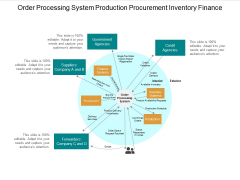 Order Processing System Production Procurement Inventory Finance Ppt Powerpoint Presentation Icon Clipart Images