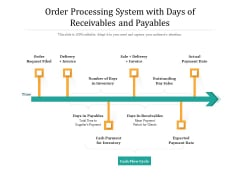 Order Processing System With Days Of Receivables And Payables Ppt PowerPoint Presentation Gallery Diagrams PDF