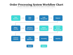 Order Processing System Workflow Chart Ppt PowerPoint Presentation Styles Microsoft PDF