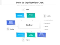 Order To Ship Workflow Chart Ppt PowerPoint Presentation Backgrounds PDF