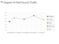 Organic Vs Paid Search Traffic Ppt PowerPoint Presentation Ideas Inspiration