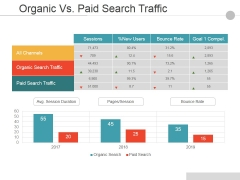 Organic Vs Paid Search Traffic Ppt PowerPoint Presentation Layouts Picture