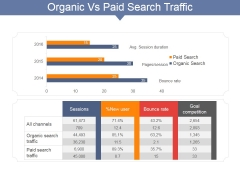 Organic Vs Paid Search Traffic Ppt PowerPoint Presentation Portfolio Master Slide