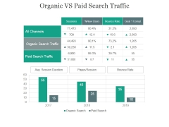 Organic Vs Paid Search Traffic Ppt PowerPoint Presentation Show