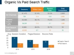 Organic Vs Paid Search Traffic Ppt PowerPoint Presentation Styles Sample
