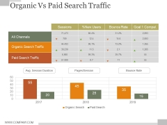 Organic Vs Paid Search Traffic Ppt PowerPoint Presentation Tips