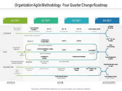 Organization Agile Methodology Four Quarter Change Roadmap Pictures