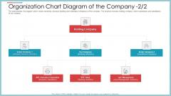 Organization Chart Diagram Of The Company Services Provider Ppt Portfolio Show PDF