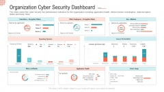 Organization Cyber Security Dashboard Ppt Icon Sample PDF