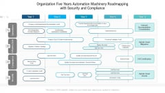 Organization Five Years Automation Machinery Roadmapping With Security And Compliance Diagrams