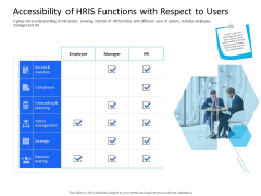 Organization Manpower Management Technology Accessibility Of HRIS Functions With Respect To Users Inspiration PDF