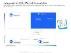 Organization Manpower Management Technology Categories Of HRIS Market Competitors Clipart PDF